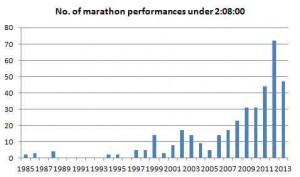 sub_208_marathons