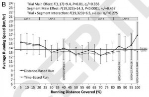 pacing-time-vs-distance